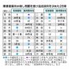 障害者雇用水増し問題を受け追加採用を決めた26県(共同通信)