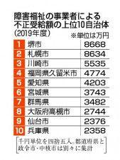 障害福祉の事業者による不正受給額の上位10自治体